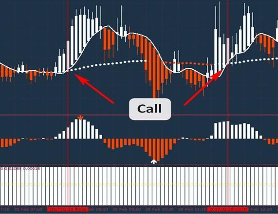 Торговля бинарными опционами по системе Orange