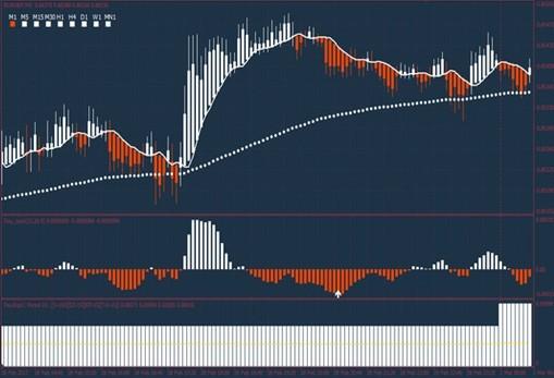Стратегия торговли бинарными опционами Orange