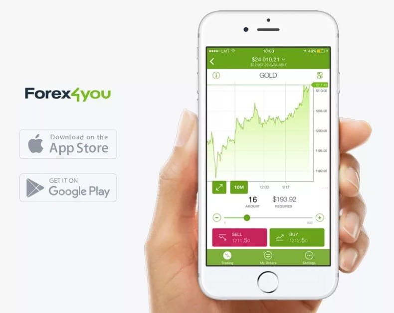 Forex4you мобильное приложение